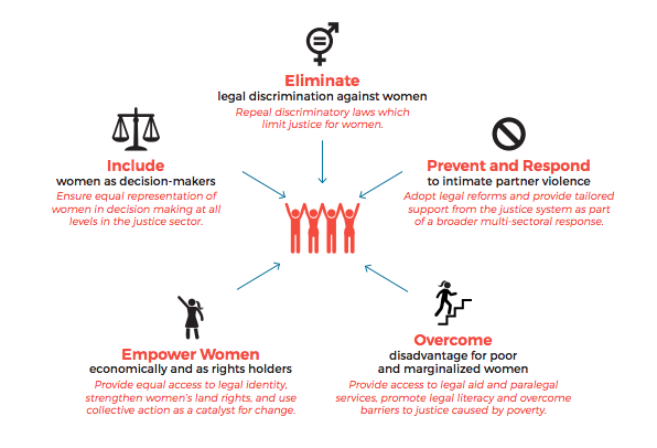 Graphic of 5 ways to improve women's access to justice