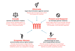 Graphic of methods to increase justice for women