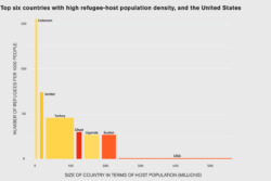 Graph of the top six countries with high refugee-host population density and the US