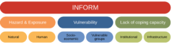 Infographic: variables tracked by the INFORM index