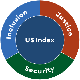 Graphic representing the US Index's 3 indicators of equality categories: Inclusion, Security, and Justice.