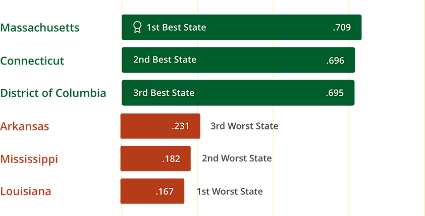 Bar chart showing the three best and worst states for women as calculated by the WPS index's three basic dimensions of women's well being: inclusion, justice, and security. Massachusetts is ranked as the best state while Louisiana is ranked as the worst state.