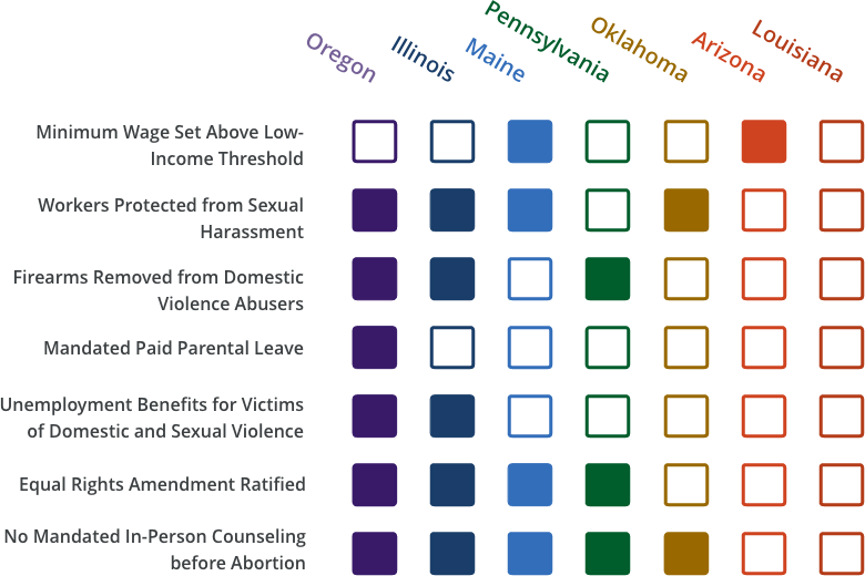 Graph highlighting seven US states and the legal protections granted or withheld from women. Oregon ranks best with six granted protections while Louisiana ranks last with zero granted protections. The seven legal protections analyzed include minimum wage, protection from sexual harassment, removal of firearms from abusers, paid parental leave, unemployment benefits, the equal rights amendment, and in-person counseling before an abortion.