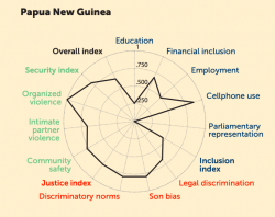 This spider graph illustrates how Papua New Guinea performs on key indicators of women's wellbeing, including economic inclusion, access to justice, education, and more.